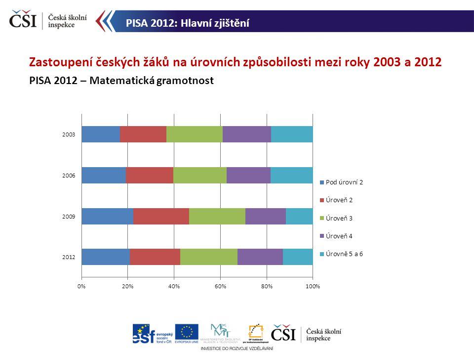 Zastoupení českých žáků na úrovních způsobilosti mezi roky 2003 a 2012