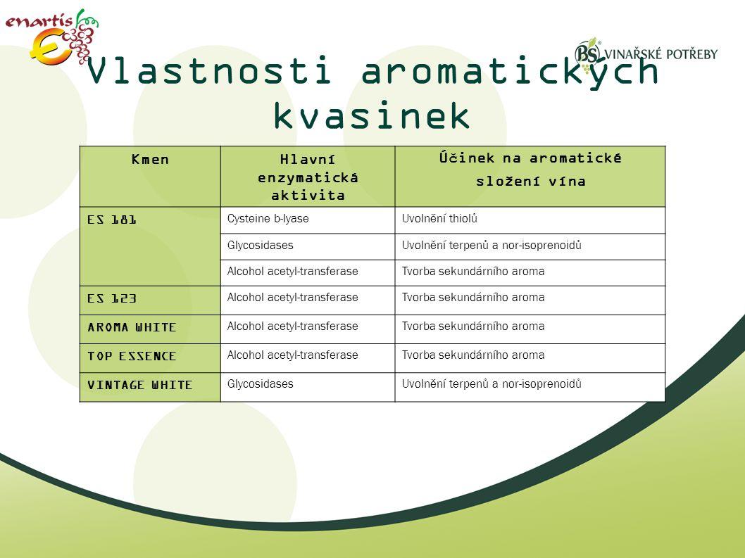 Vlastnosti aromatických kvasinek