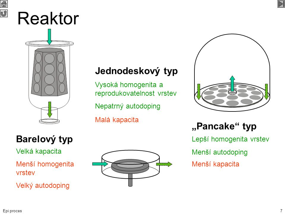 "Reaktor Jednodeskový typ ""Pancake typ Barelový typ"