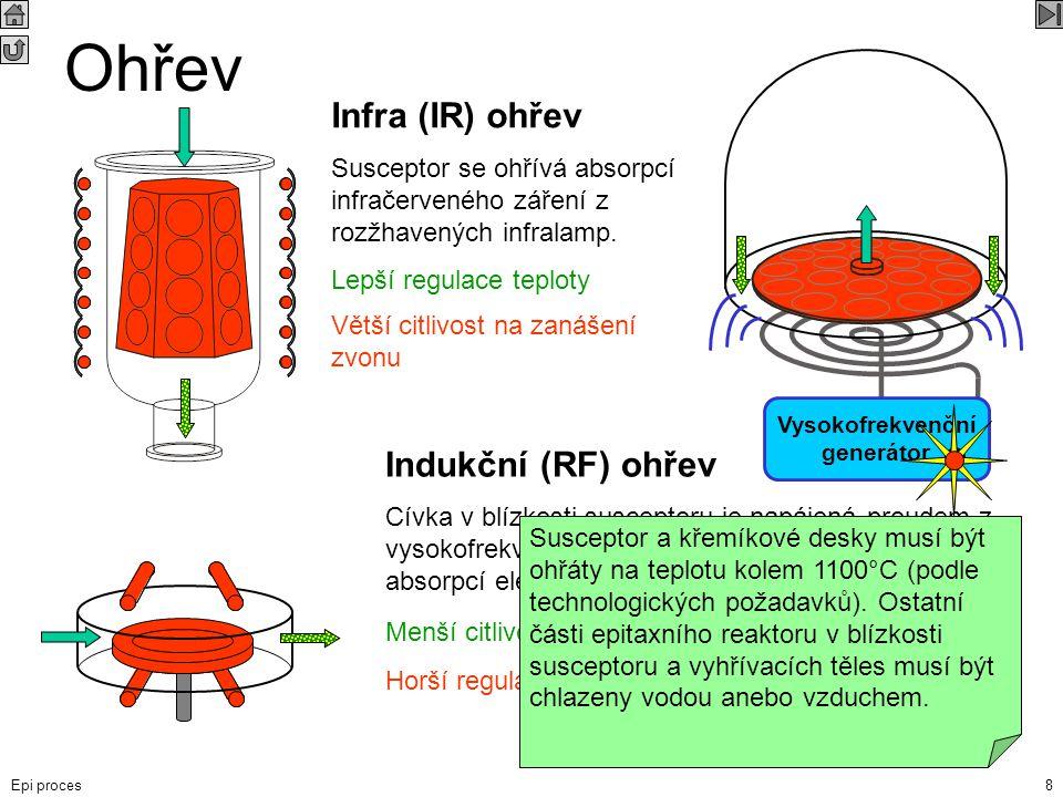 Ohřev Infra (IR) ohřev Indukční (RF) ohřev