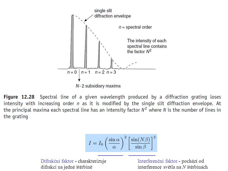 Difrakční faktor - charakterizuje difrakci na jedné štěrbině