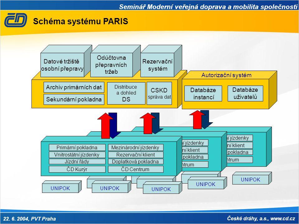 Schéma systému PARIS Datové tržiště osobní přepravy Odúčtovna