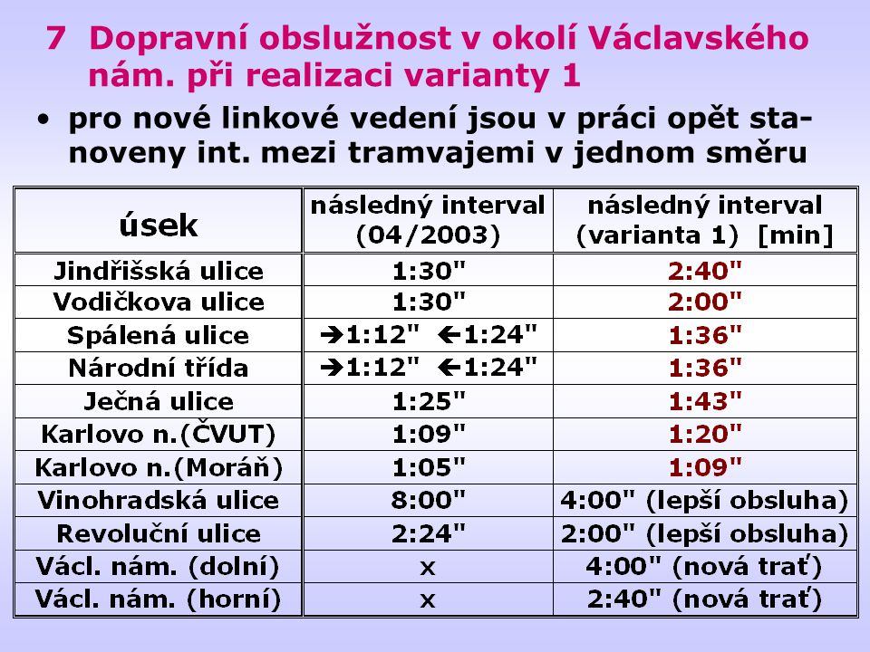 7 Dopravní obslužnost v okolí Václavského nám. při realizaci varianty 1