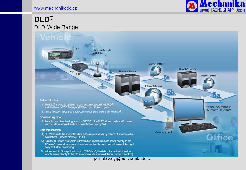 DLD® DLD Wide Range www.mechanikadc.cz 1.4.2009