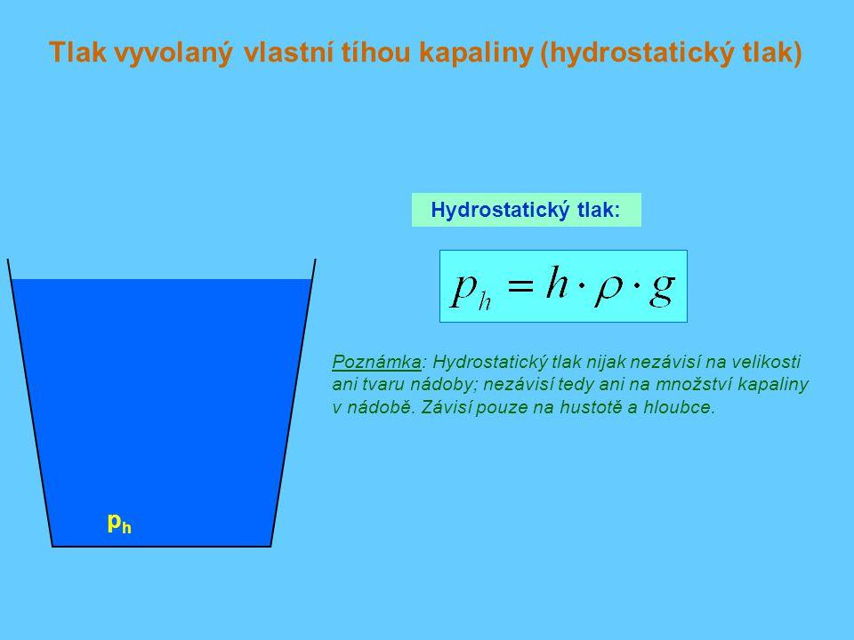 Tlak vyvolaný vlastní tíhou kapaliny (hydrostatický tlak)