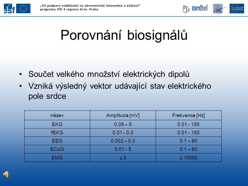 Porovnání biosignálů Součet velkého množství elektrických dipolů