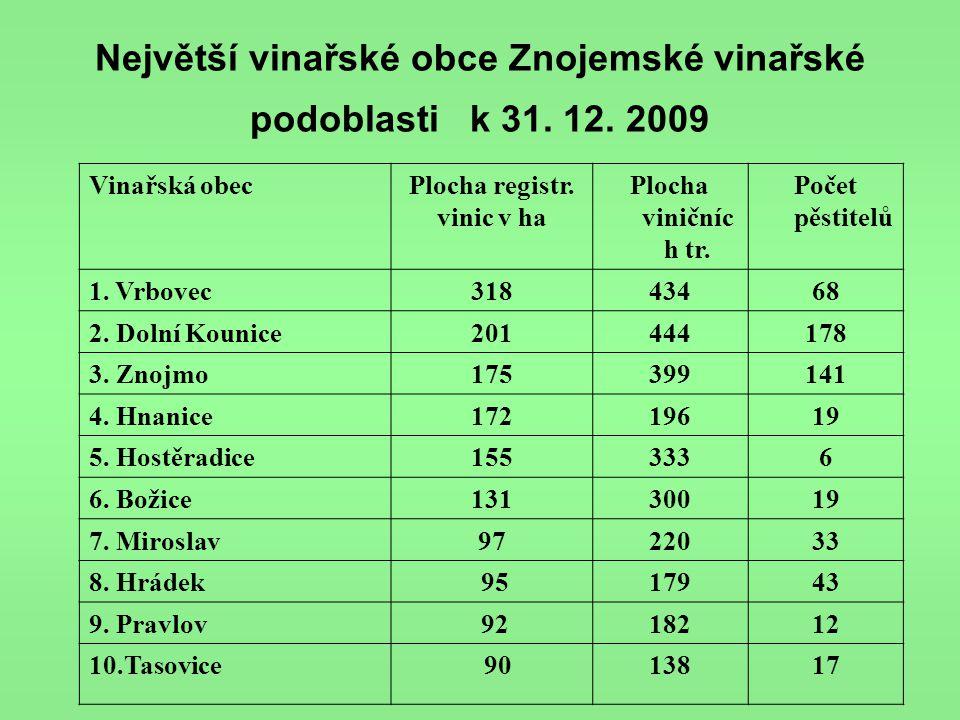 Největší vinařské obce Znojemské vinařské podoblasti k 31. 12. 2009