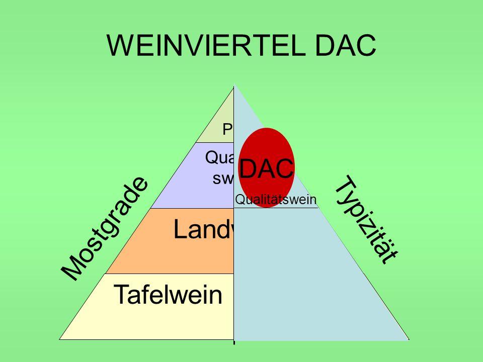 WEINVIERTEL DAC DAC Typizität Mostgrade Landwein Tafelwein