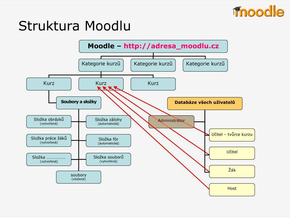 Struktura Moodlu