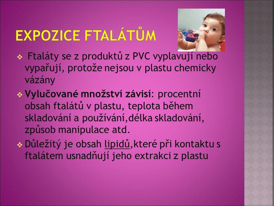 Expozice ftalátům Ftaláty se z produktů z PVC vyplavují nebo vypařují, protože nejsou v plastu chemicky vázány.