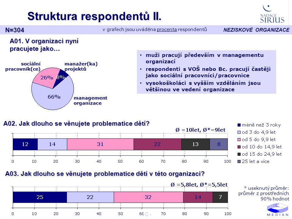 Struktura respondentů II.