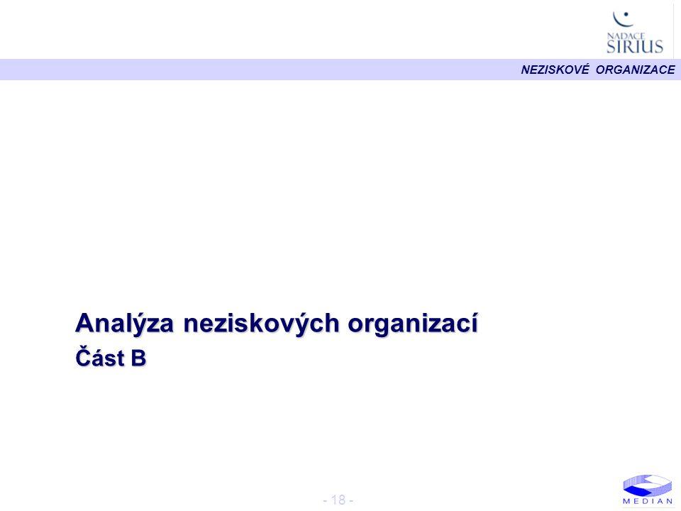 Analýza neziskových organizací