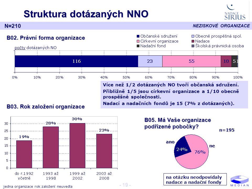 Struktura dotázaných NNO
