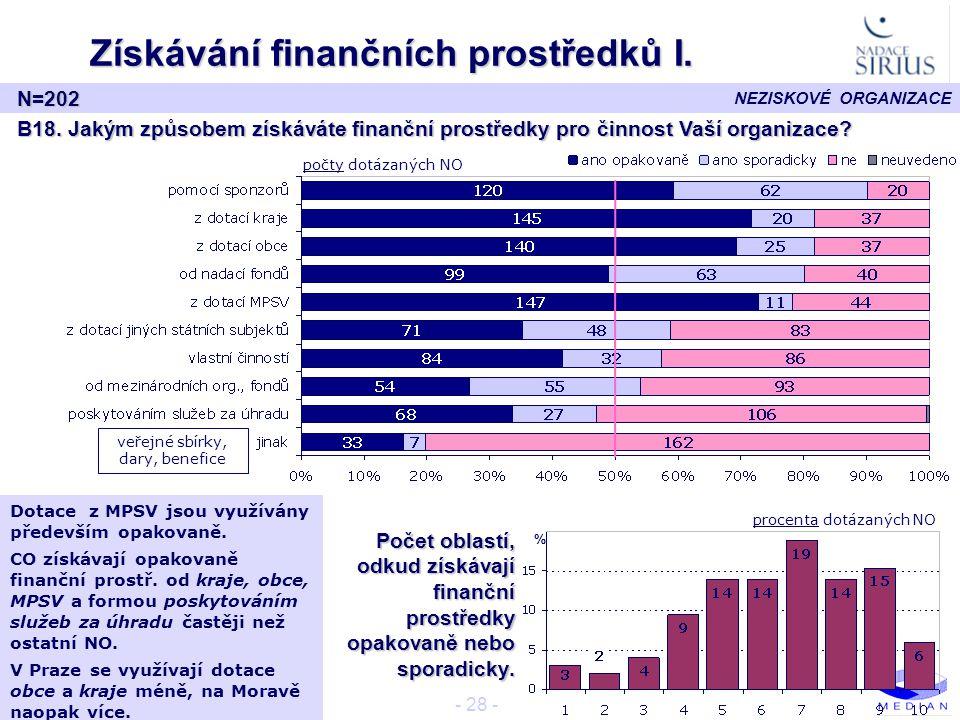 Získávání finančních prostředků I.
