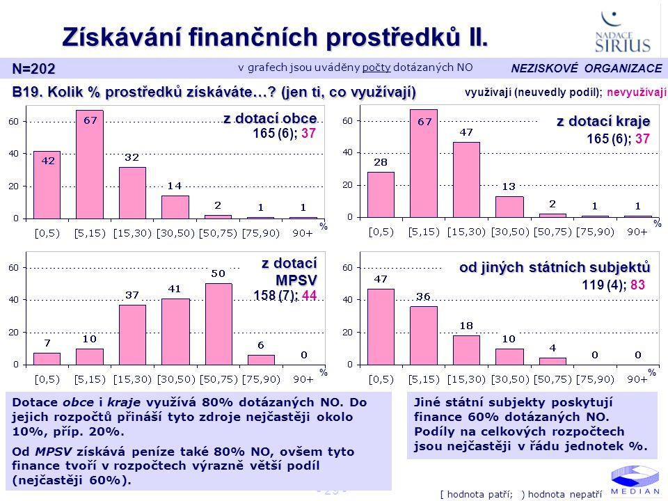 Získávání finančních prostředků II.