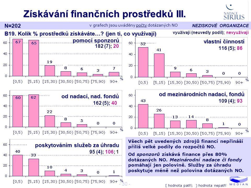 Získávání finančních prostředků III.