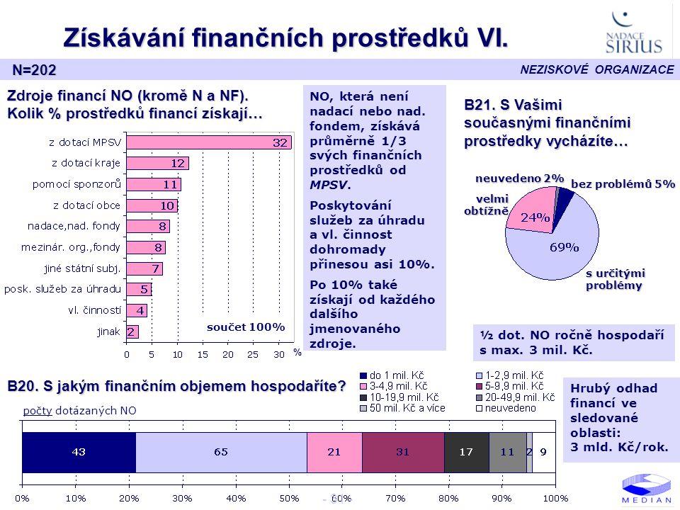Získávání finančních prostředků VI.