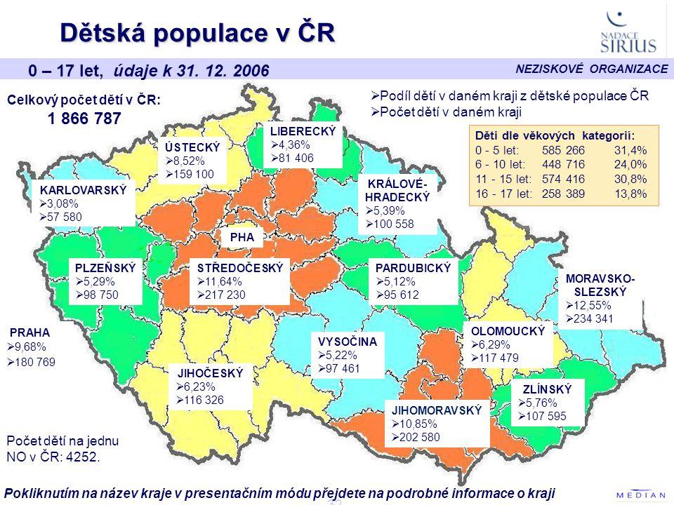 Celkový počet dětí v ČR:
