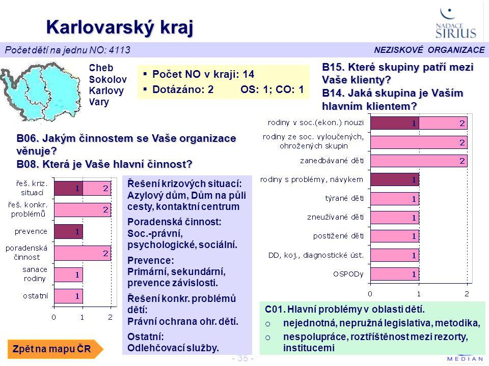 Karlovarský kraj B15. Které skupiny patří mezi Vaše klienty
