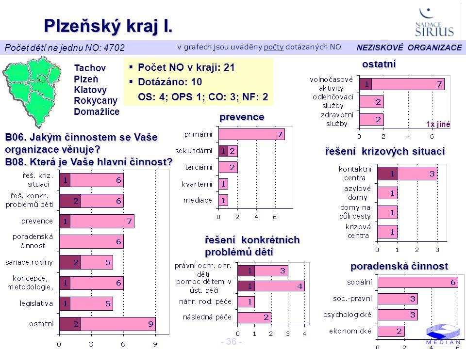 Plzeňský kraj I. ostatní Počet NO v kraji: 21 Dotázáno: 10