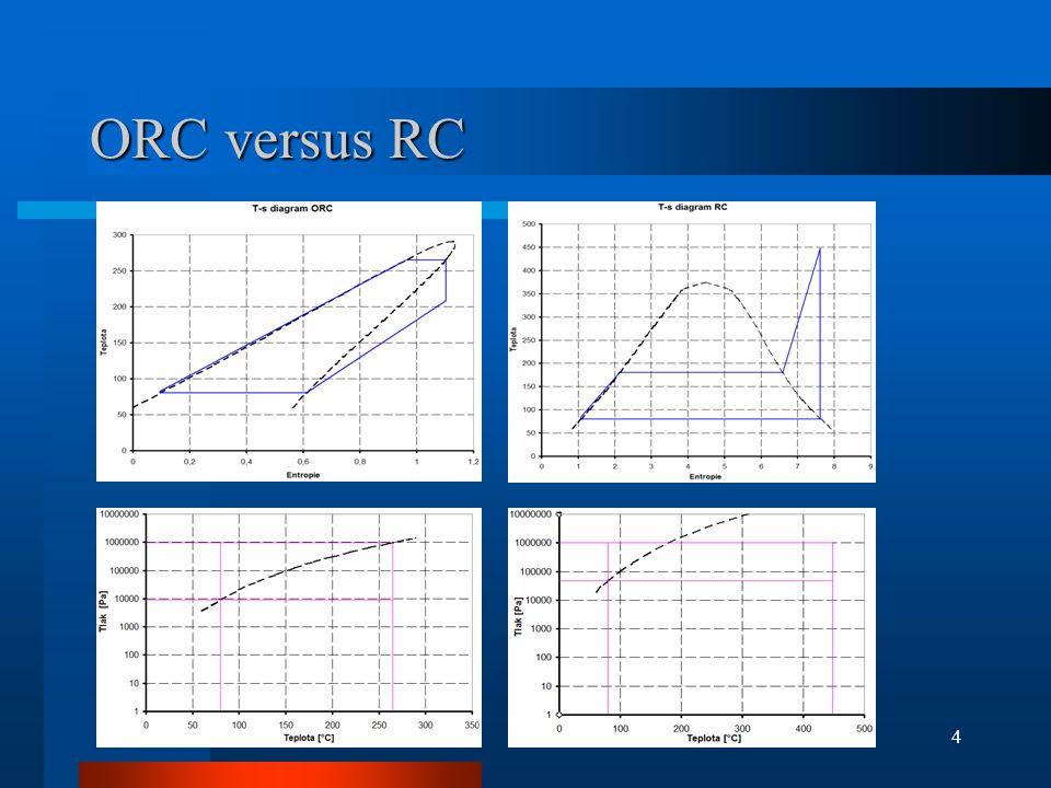 ORC versus RC