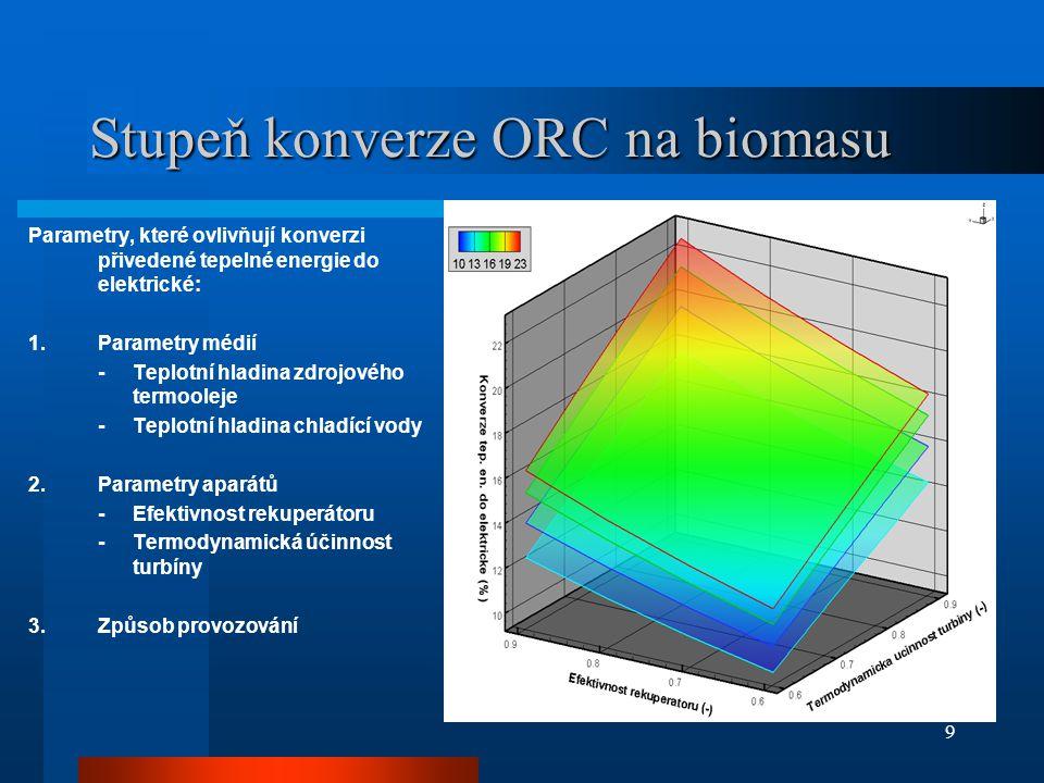 Stupeň konverze ORC na biomasu
