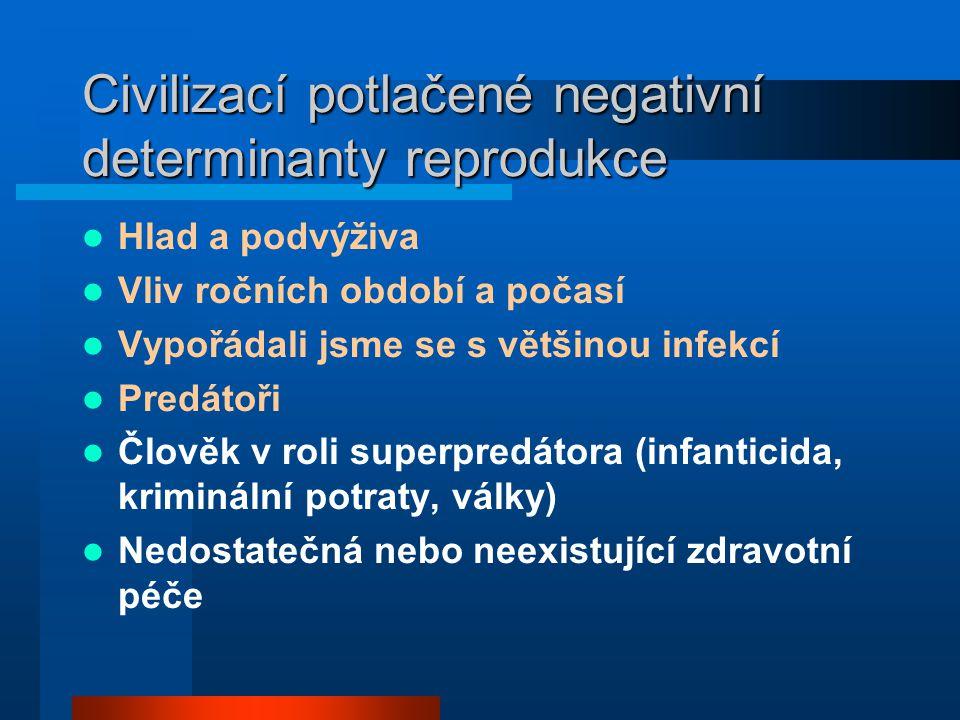 Civilizací potlačené negativní determinanty reprodukce
