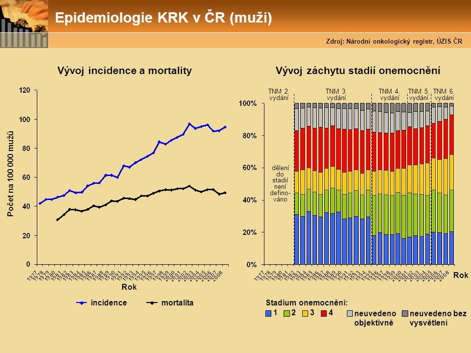 Vývoj incidence a mortality Vývoj záchytu stadií onemocnění