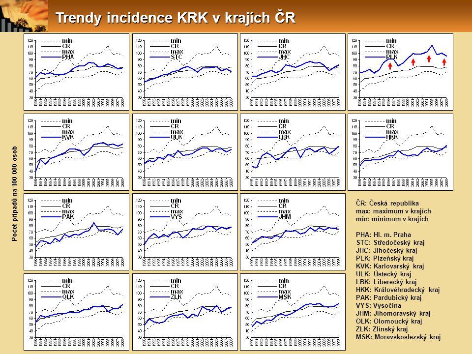 Trendy incidence KRK v krajích ČR
