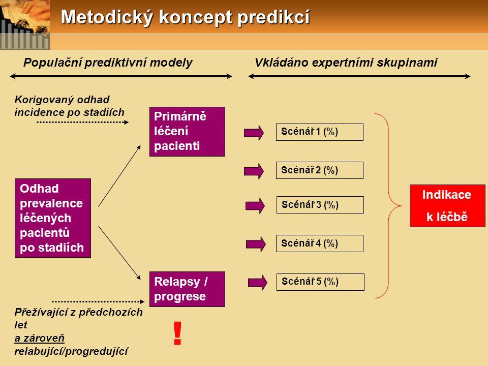 Populační prediktivní modely Vkládáno expertními skupinami