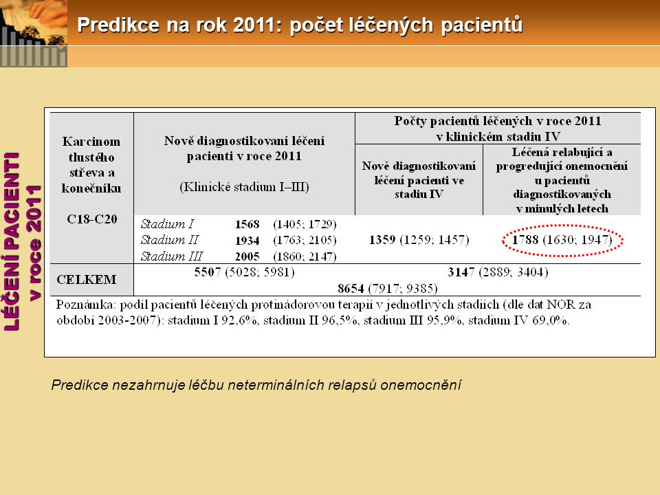 Predikce na rok 2011: počet léčených pacientů