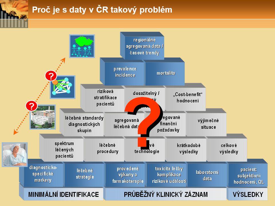 Proč je s daty v ČR takový problém