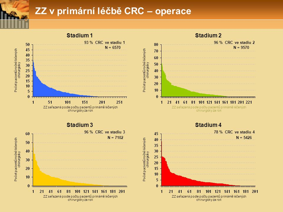 ZZ v primární léčbě CRC – operace