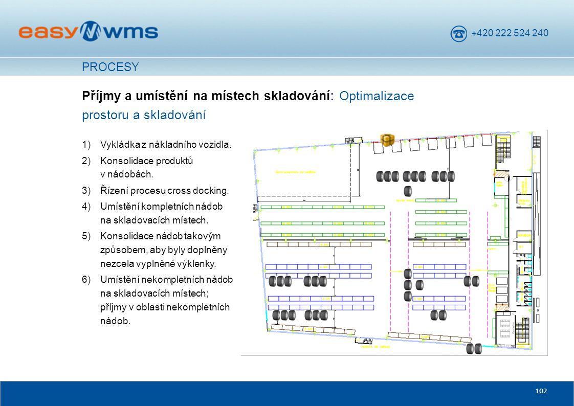 PROCESY Příjmy a umístění na místech skladování: Optimalizace prostoru a skladování. Vykládka z nákladního vozidla.