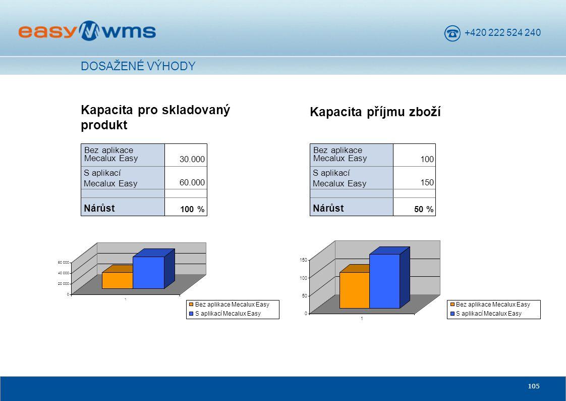 Kapacita pro skladovaný produkt Kapacita příjmu zboží