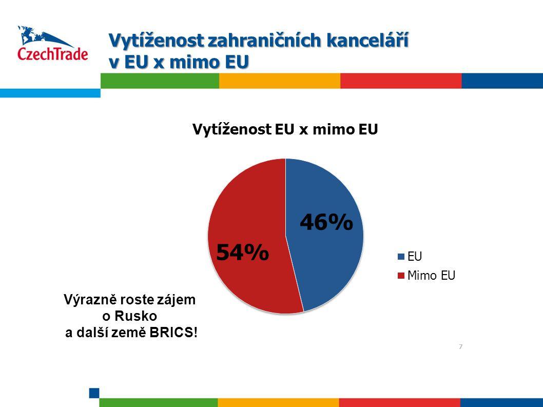 Vytíženost zahraničních kanceláří v EU x mimo EU