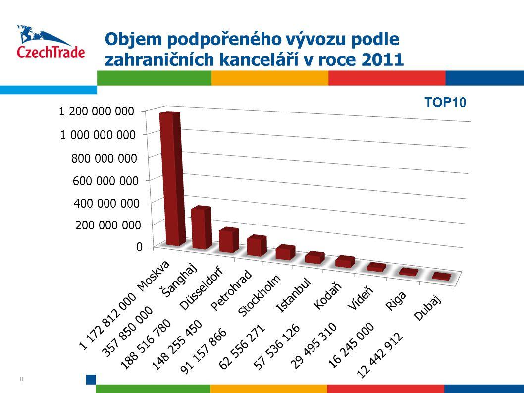 Objem podpořeného vývozu podle zahraničních kanceláří v roce 2011