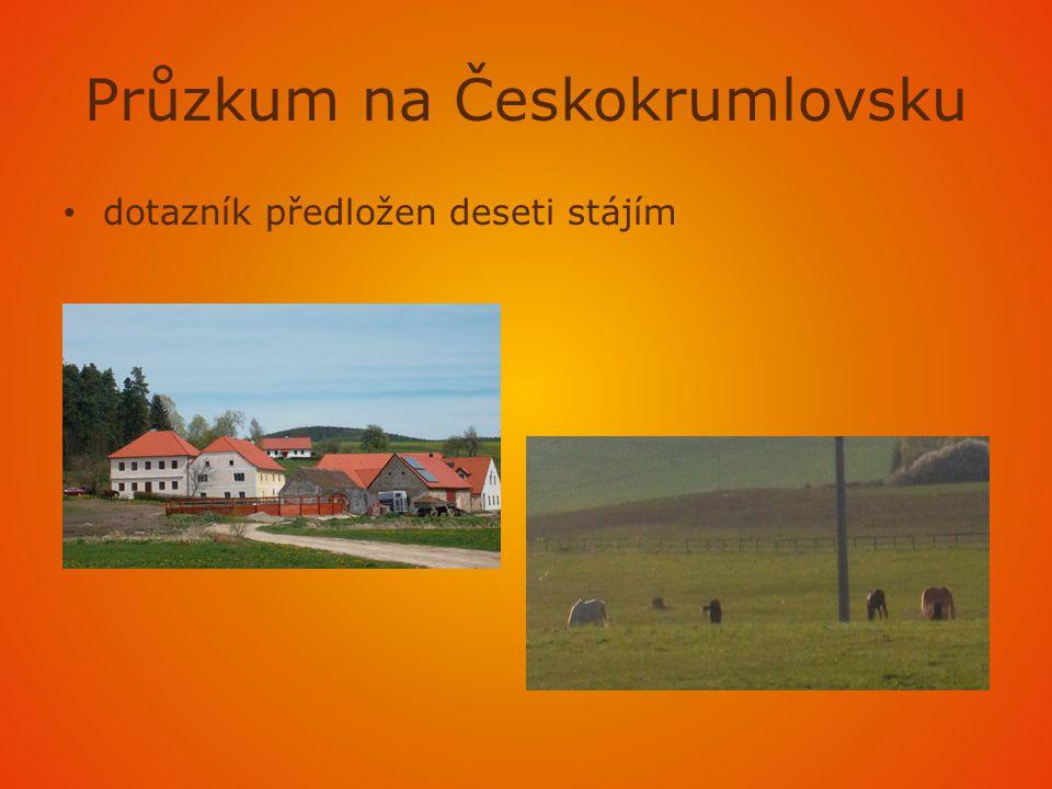 Průzkum na Českokrumlovsku