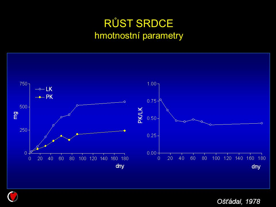 RŮST SRDCE hmotnostní parametry Ošťádal, 1978