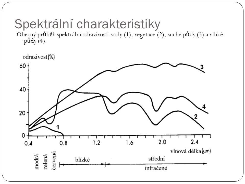 Spektrální charakteristiky
