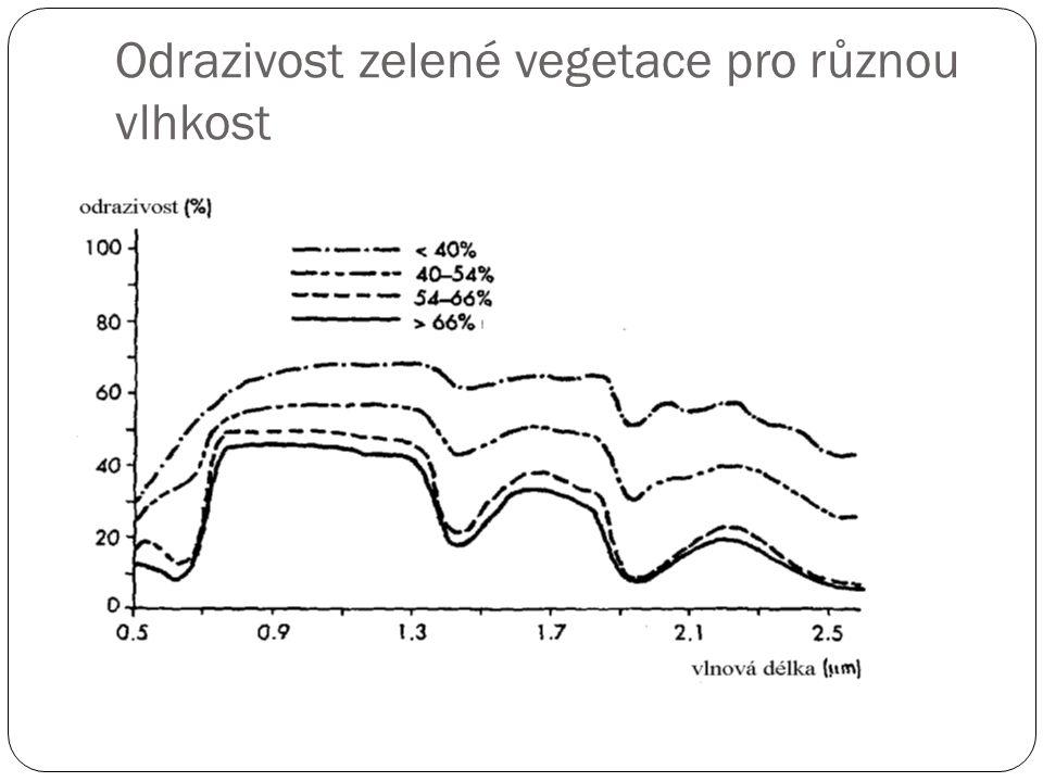 Odrazivost zelené vegetace pro různou vlhkost