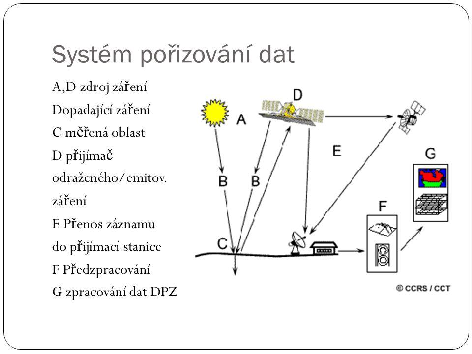 Systém pořizování dat A,D zdroj záření Dopadající záření