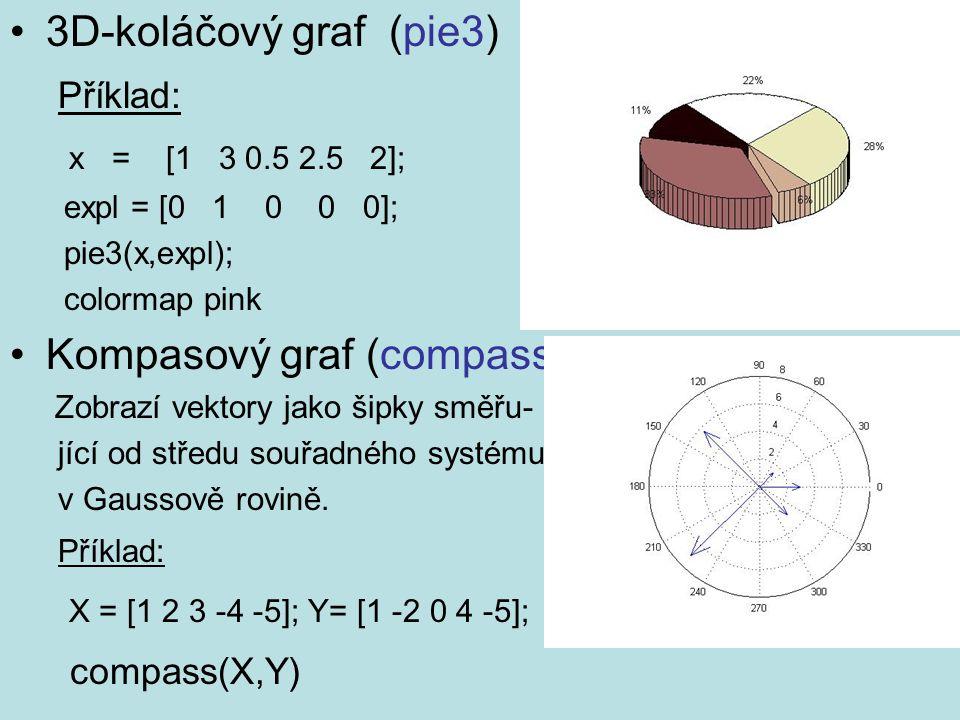 Kompasový graf (compass)