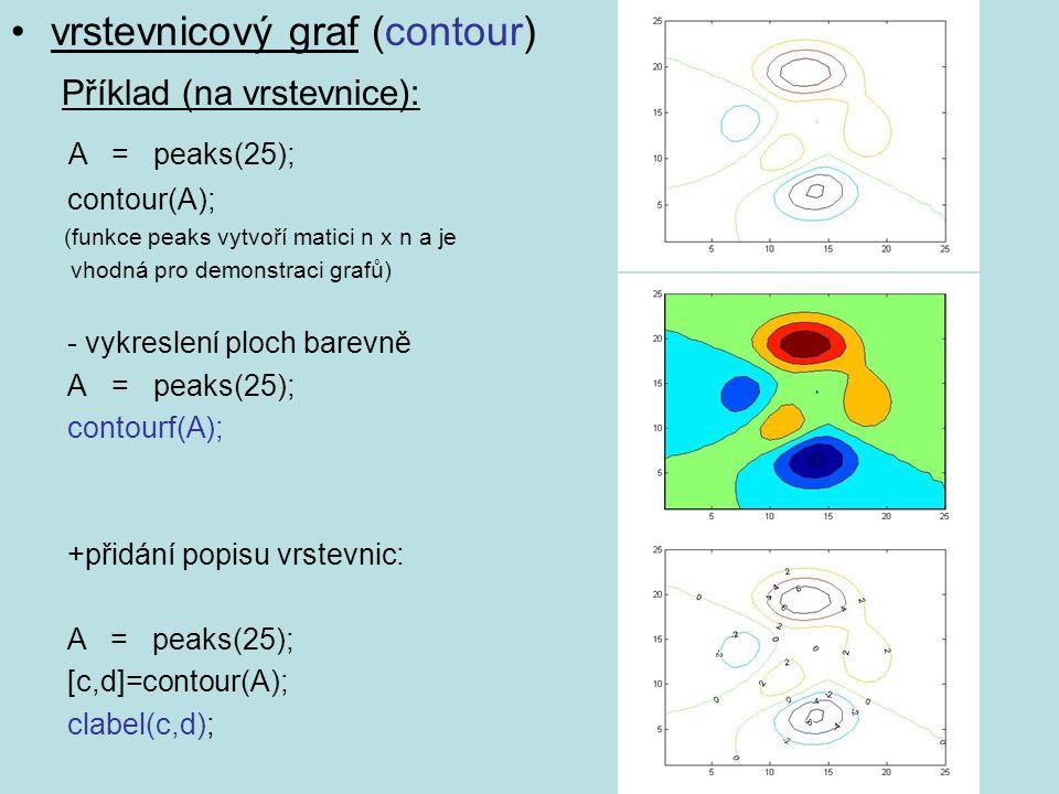 vrstevnicový graf (contour) Příklad (na vrstevnice): A = peaks(25);