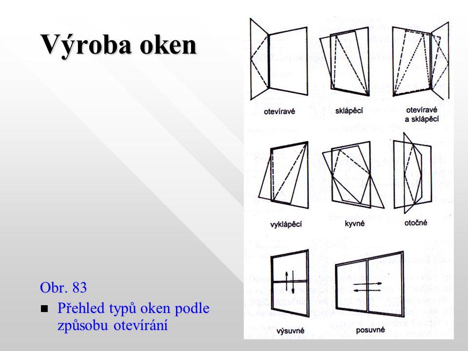 Výroba oken Obr. 83 Přehled typů oken podle způsobu otevírání