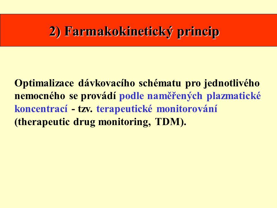 2) Farmakokinetický princip