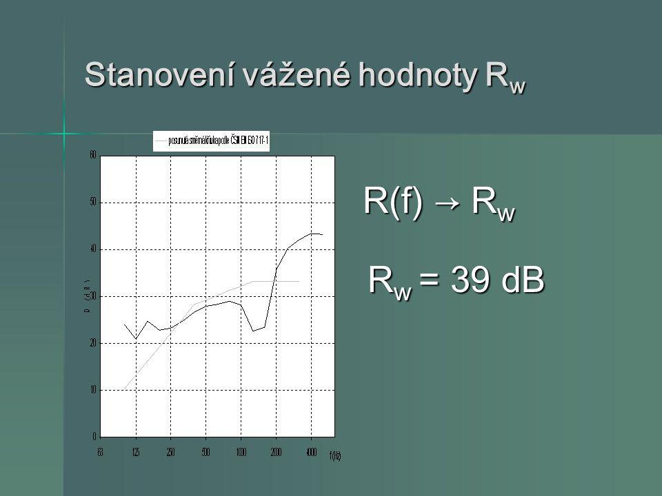 Stanovení vážené hodnoty Rw