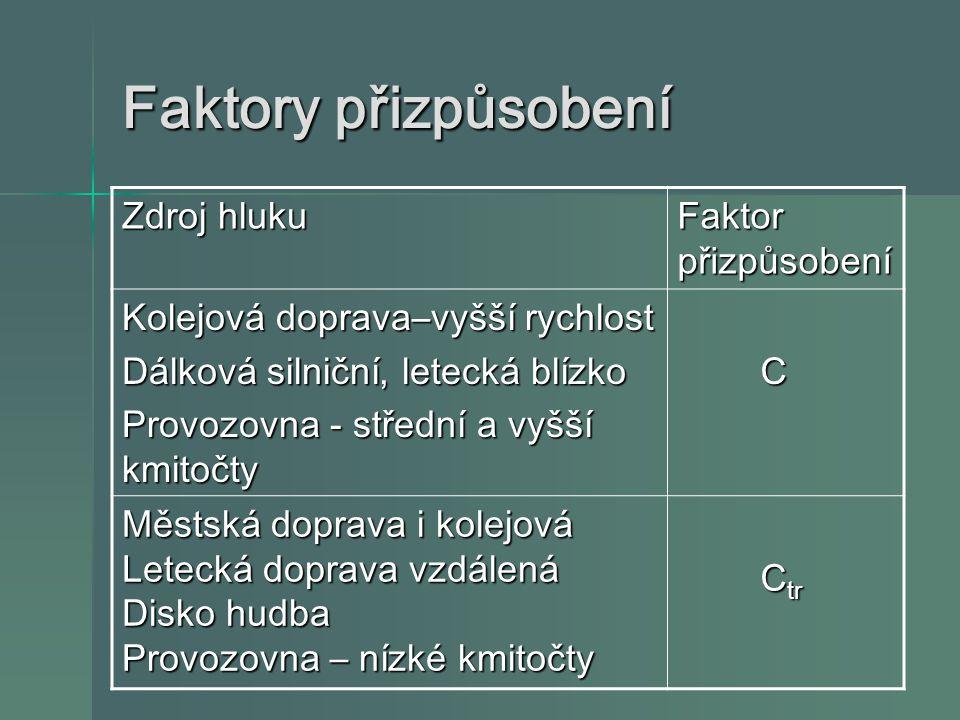 Faktory přizpůsobení Zdroj hluku Faktor přizpůsobení