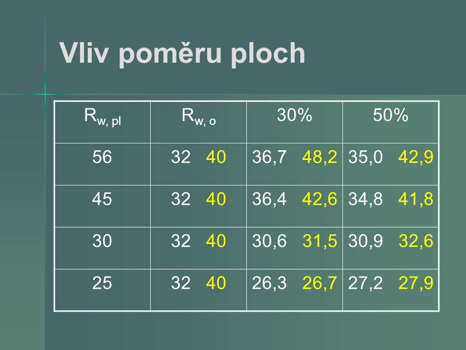 Vliv poměru ploch Rw, pl Rw, o 30% 50% 56 32 40 36,7 48,2 35,0 42,9 45
