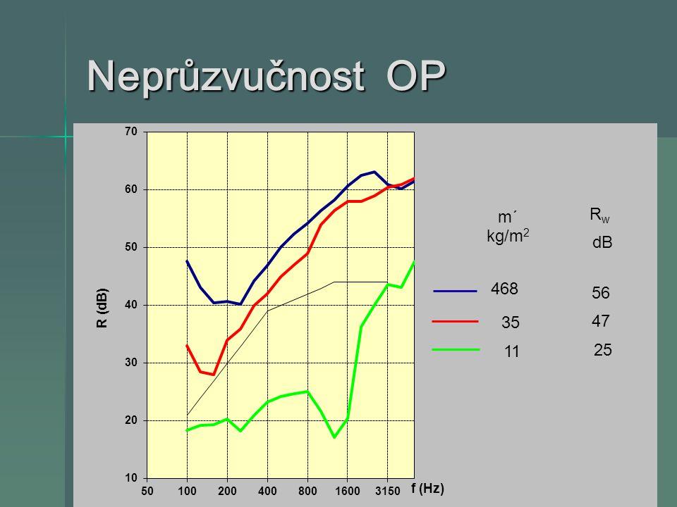 Neprůzvučnost OP m´ Rw kg/m2 dB 468 56 35 47 11 25